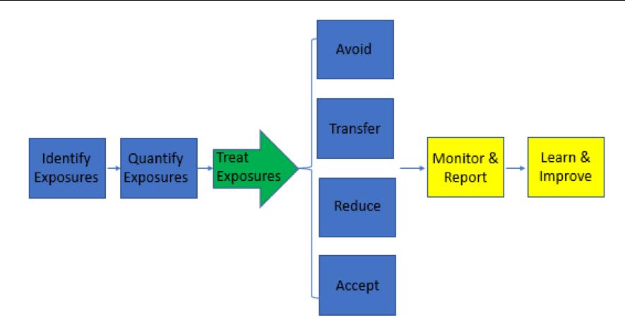 Risk Constultant Chart