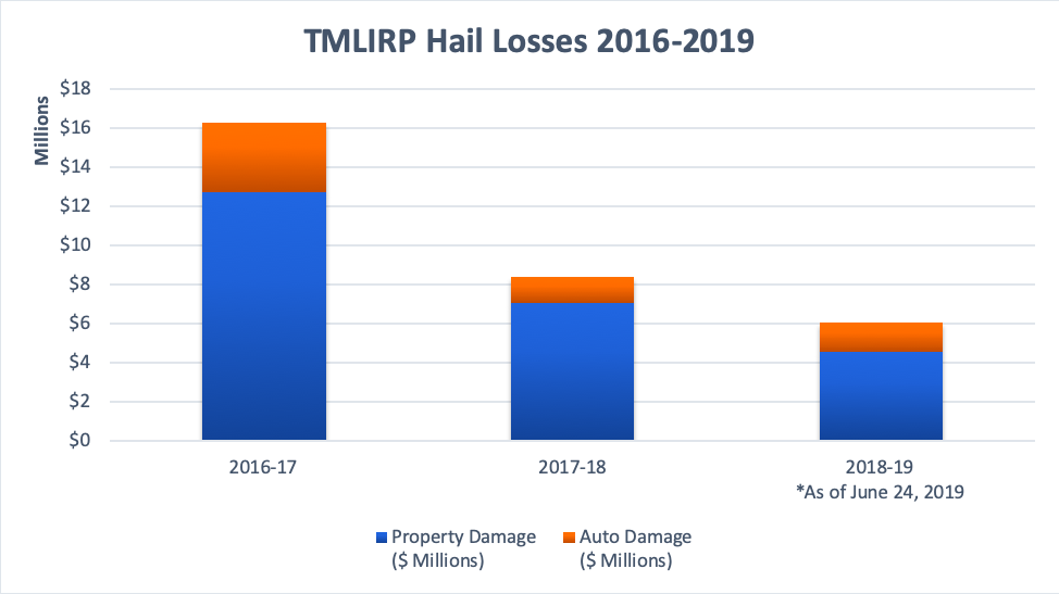 TMLIRP Hail Losses Updated